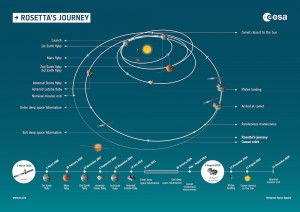 Rosetta's journey and timeline